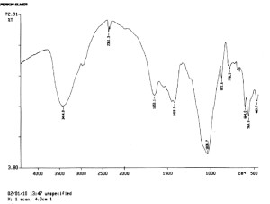 Рис. 10. ИК-спектр тела правой ключицы